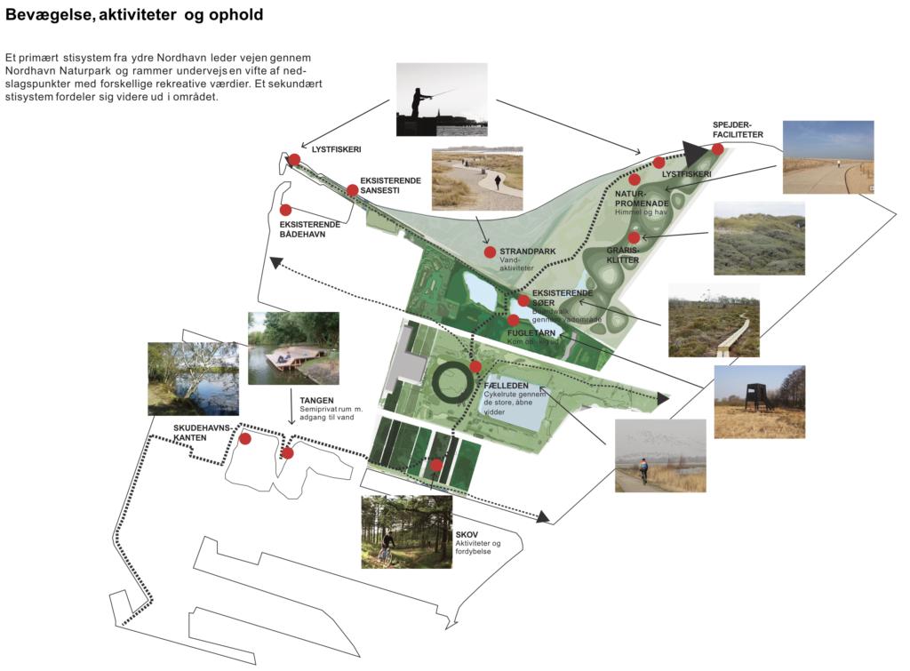 Oversigt over aktiviteter i den kommende Nordhavn Naturpark